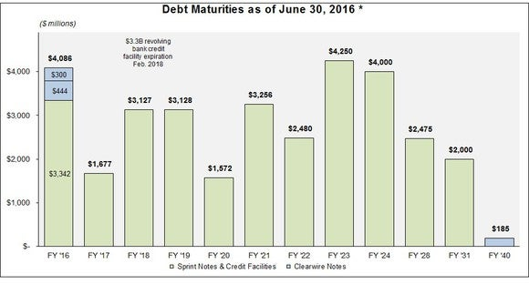 Debtmaturities