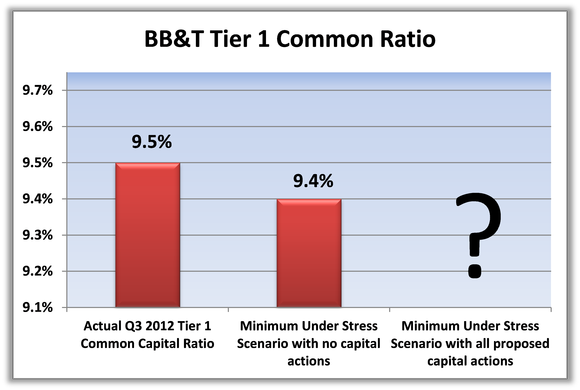 Bbt Ccar Preview Graph