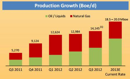 Mhr Production Growth