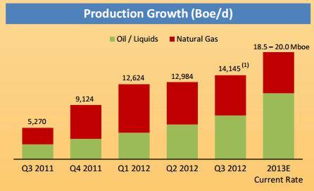 Mhr Production Growth