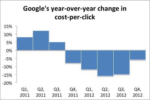 Yoy Change Cpc Google