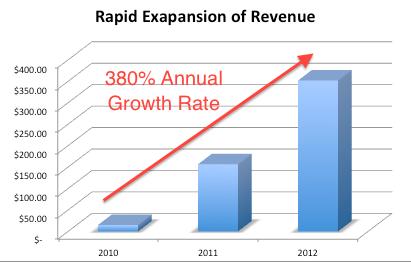 Rev Growth