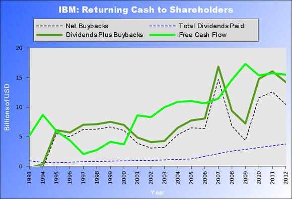 Ibm Shareholder Returns