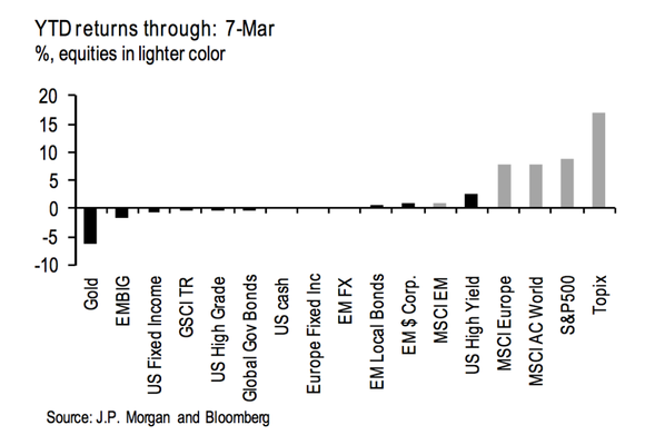 Asset Class Returns Through