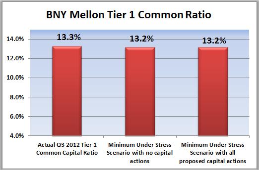 Bny Mellon Capital Ratios
