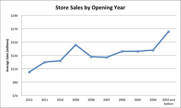 Costco Store Sales