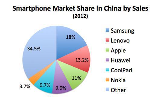 Chinasmartphoneshare