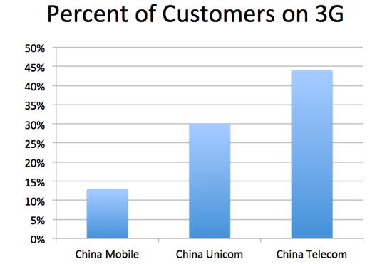 Chinatelecoms