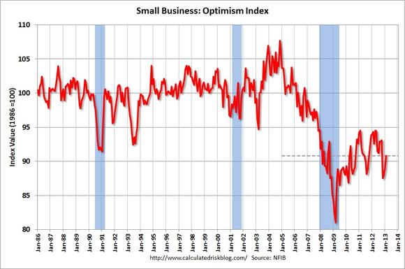 Sboptimism
