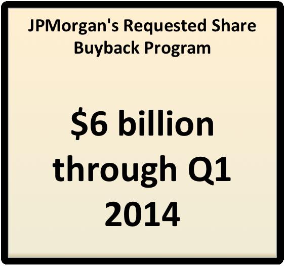 Jpm Ccar Buyback Pic