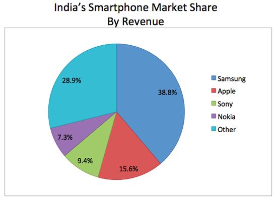 Indiasmartphonerevenuemarket