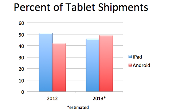 Tabletshipmentsipad
