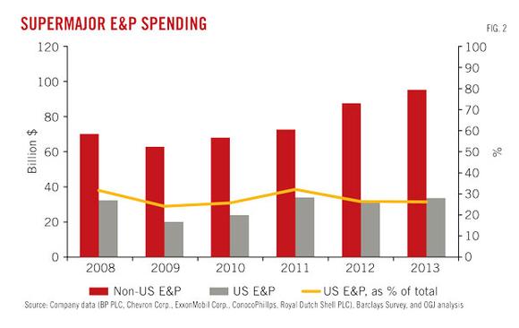 Ep Spending