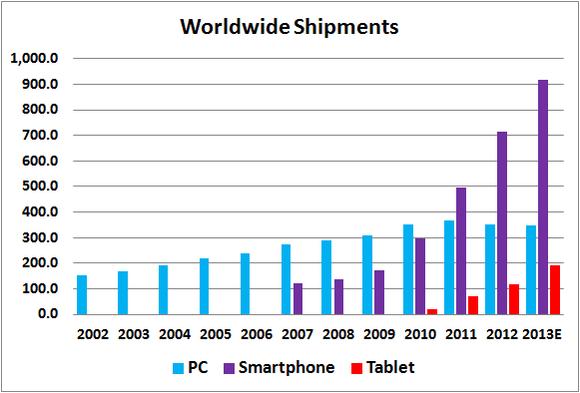 Worldwide Computing Device Shipments