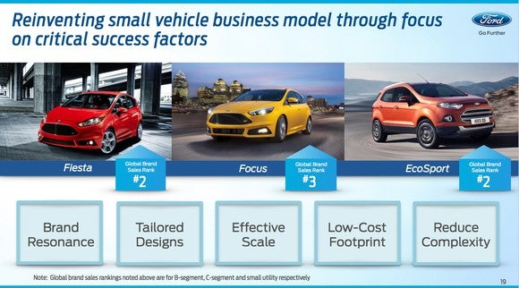 F Investor Day Small Cars Slide