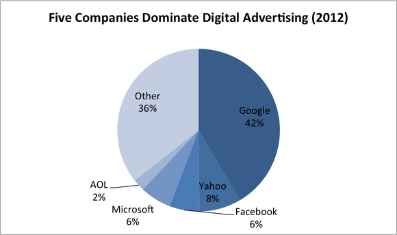 Us Digital Ad Spending Forecast