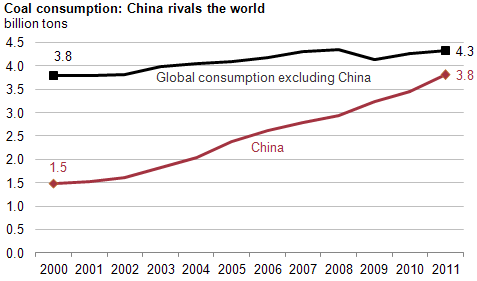 China Coal Consumption