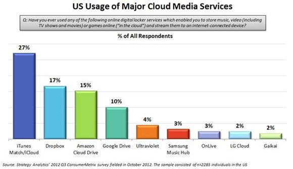 Strategy Analytics Cloud Media Q