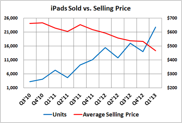 Ipads Solds Vs Selling Price