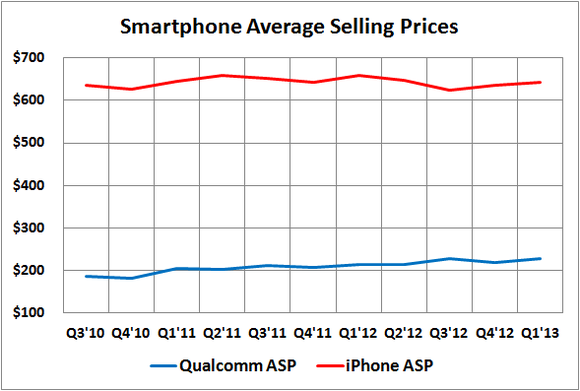 Smartphone Asp