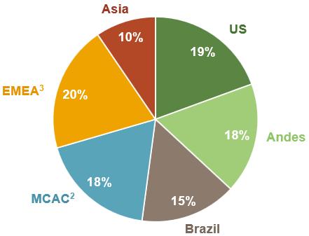 Aes Sales By Region