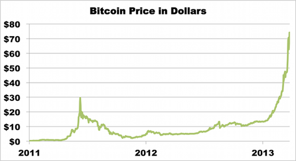 Bitcoin price in Dollars