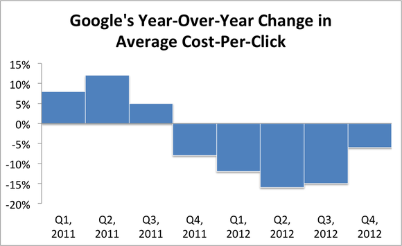 Google Cpc Trend