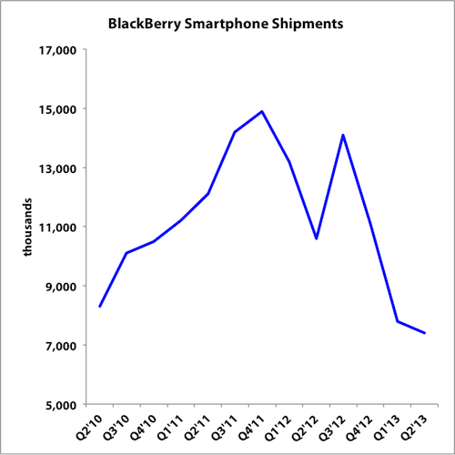 Bb Shipments