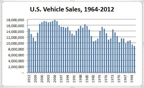 Us Vehicle Sales