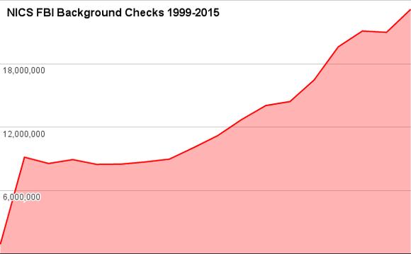 Fbi Guns Background Checks Nics Historical Trends Chart