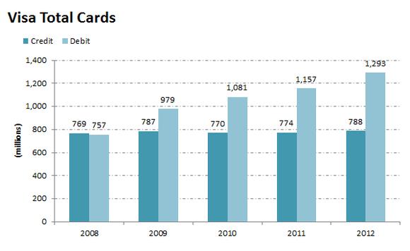 Visacards