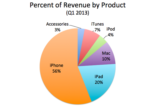 Applerevenuebyproduct