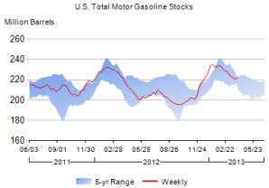 Gasoline Oil Stocks