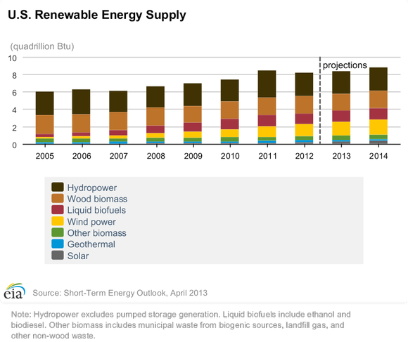 Eia Renewable Energy