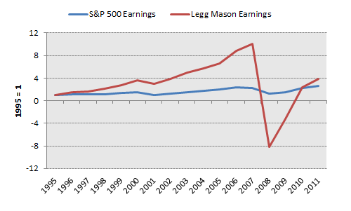 Lm Earnings