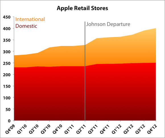Apple Retail Stores Labels