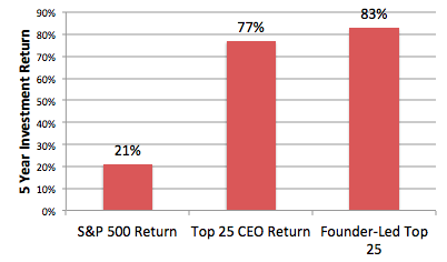 Ceo Return