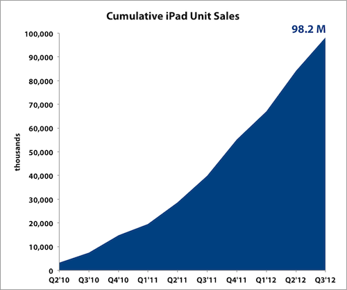 Ipad Cumulative Label
