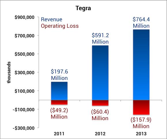 Nvda Tegra Labels
