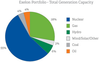 Exelon Dividend Stock Generation Capacity