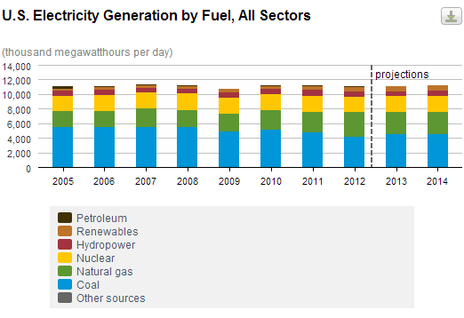 Natural Gas Stock Electricity Generation
