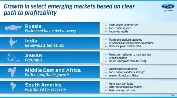 F Investor Day Emerging Markets Slide