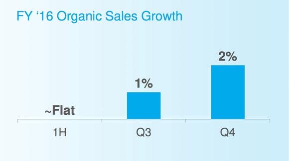 Pg Growth Momentum