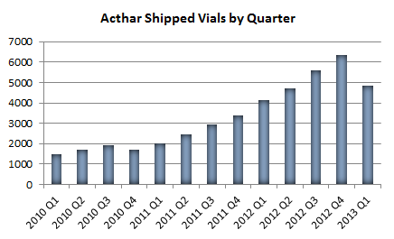Acthar Shipped Vials By Qtr April