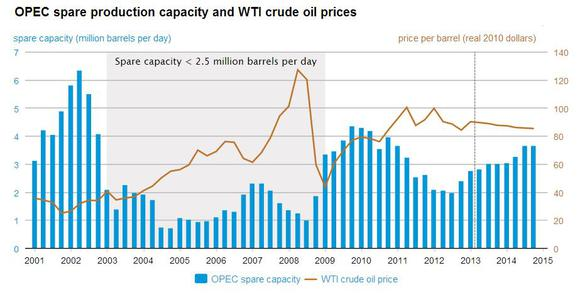 Opec Spare Capacity And Oil Price