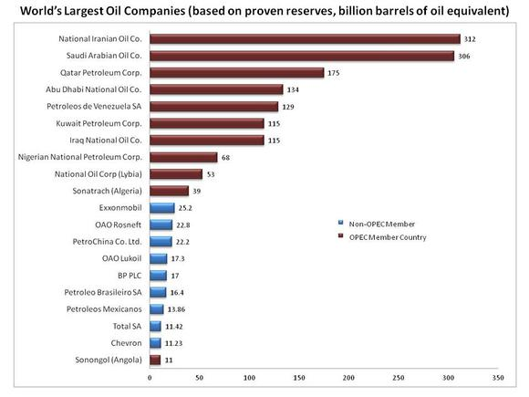Worlds Largest Oil Producers