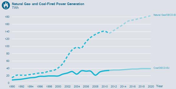 Oecd Europe Coal