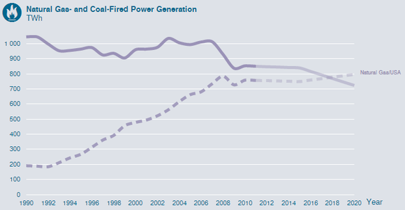 United States Coal