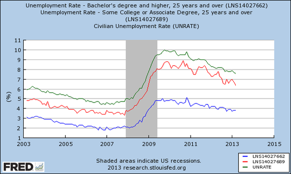 Unemploycompared