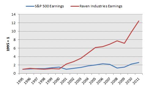 Ravn Earnings